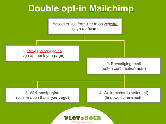 double opt-in MailChimp